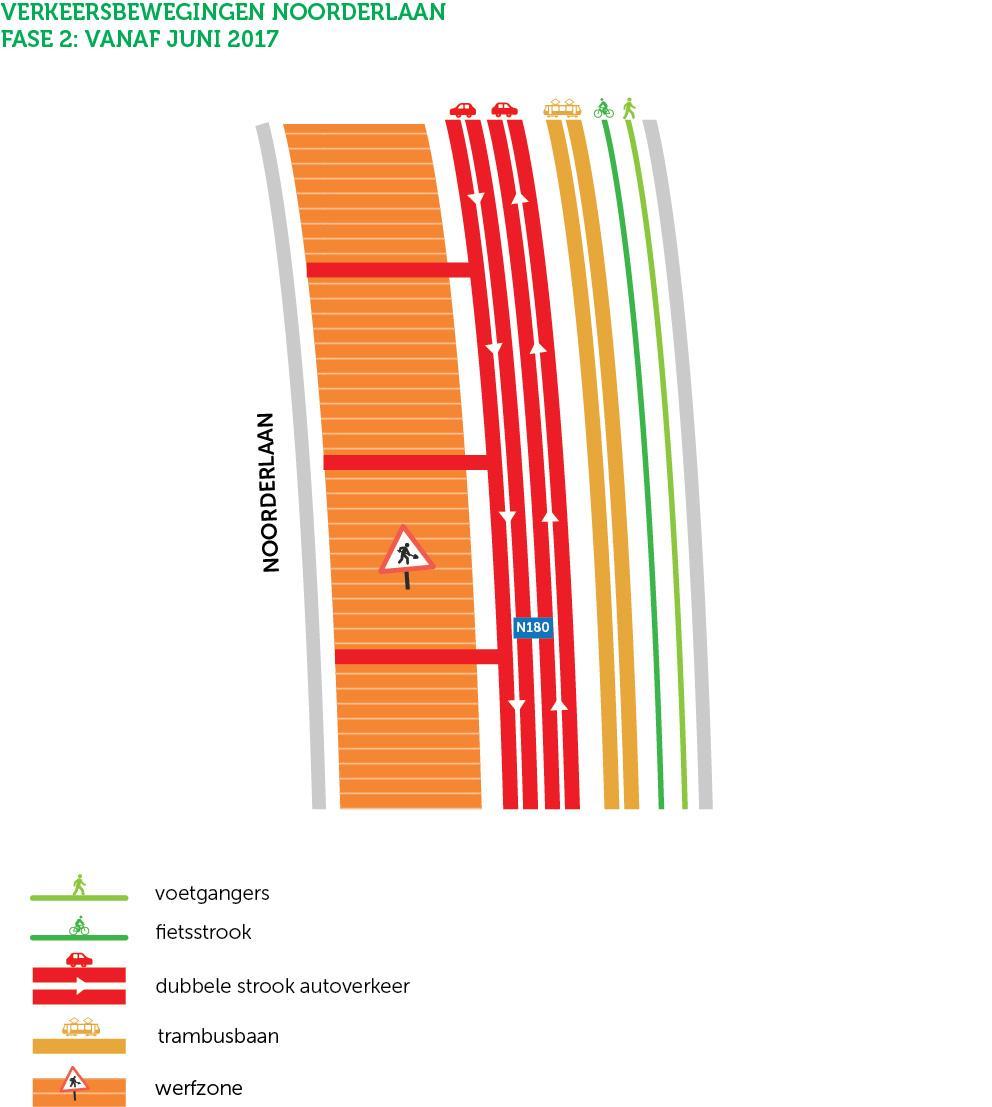 schematisch overzicht van verkeersbewegingen op de Noorderlaan tijdens de werken aan fase 2