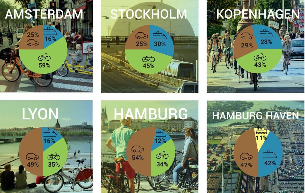 Modal split in andere steden