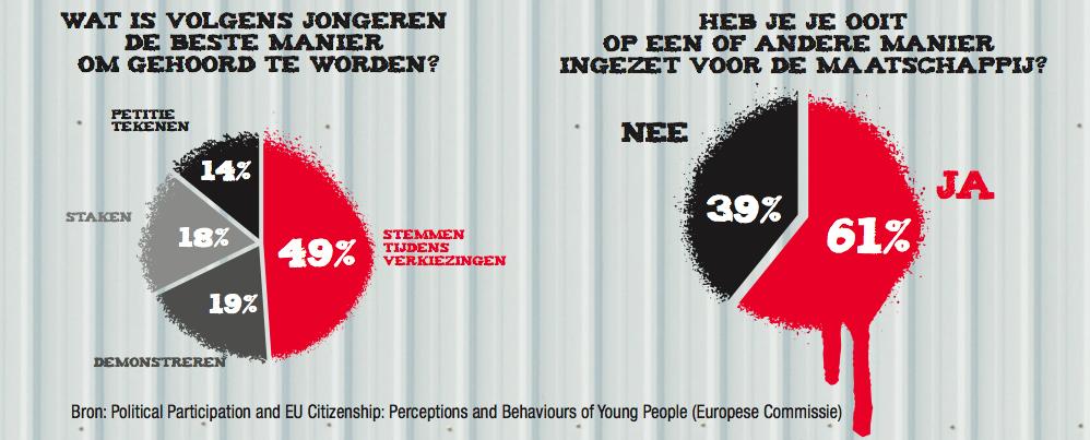 Statistiek jong en activistisch