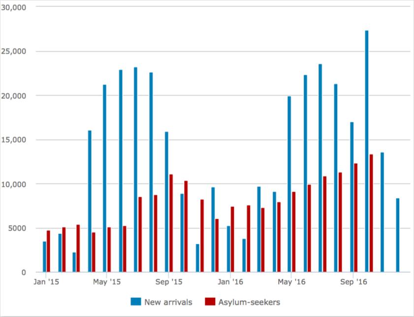 Aantal vluchtelingen aangekomen in Italië via zee versus aantal dat asiel aanvroeg