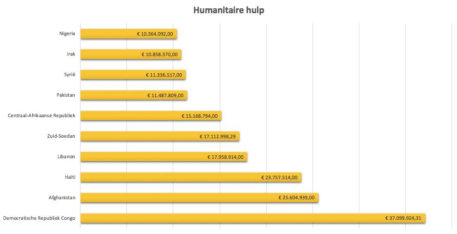 Grafiek die de verschillende landen toont die steun hebben gekregen van ngo's