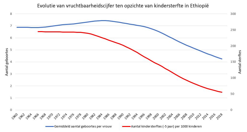 Grafiek van de daling en stijging van het geboortecijfer