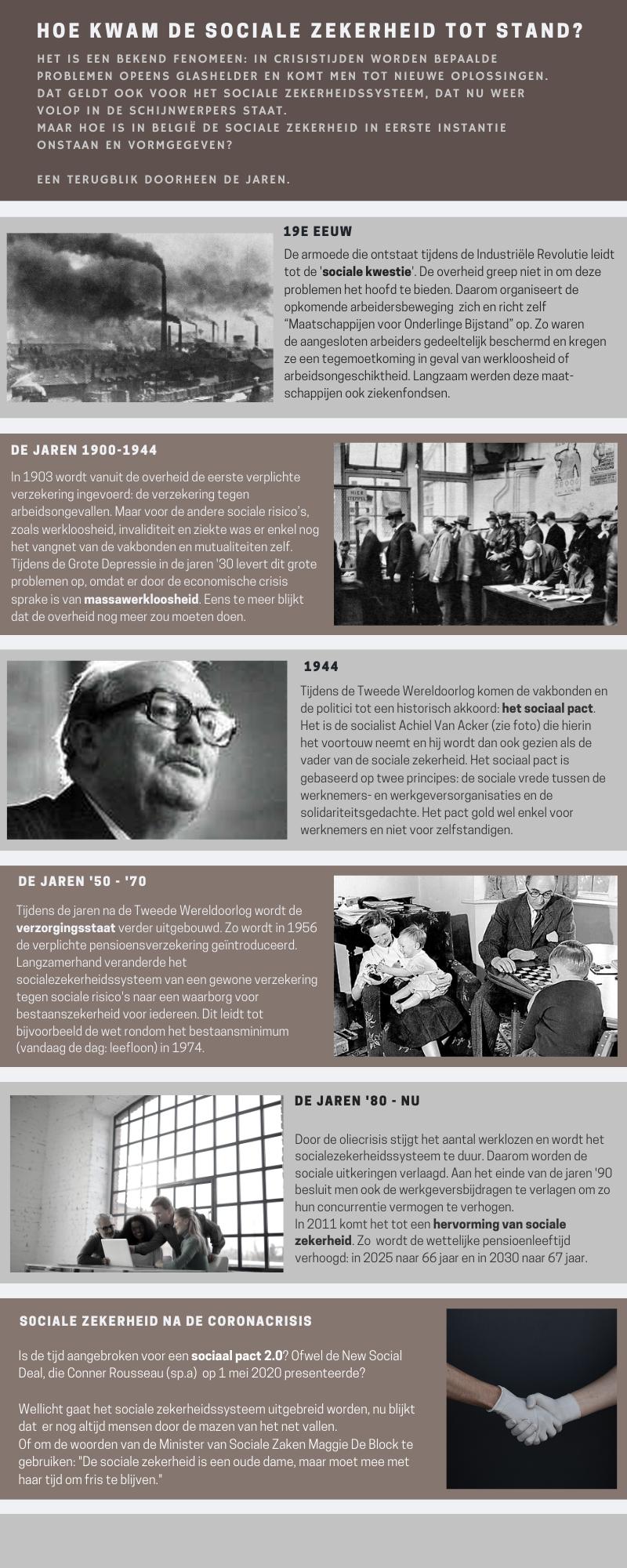 infographic geschiedenis sociale zekerheid