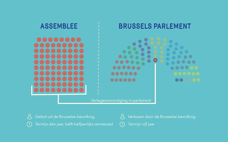 Positie Assemblee en parlement