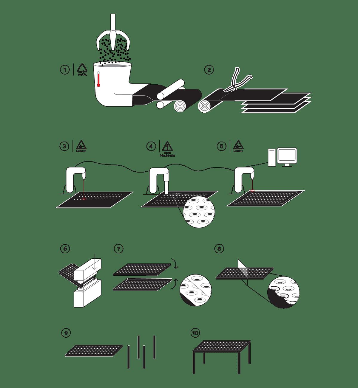3plus_proces-infografika
